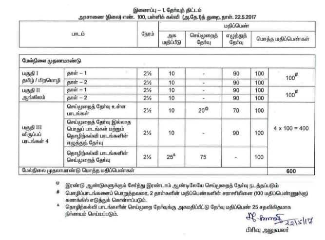 11th public exam pattern 2019