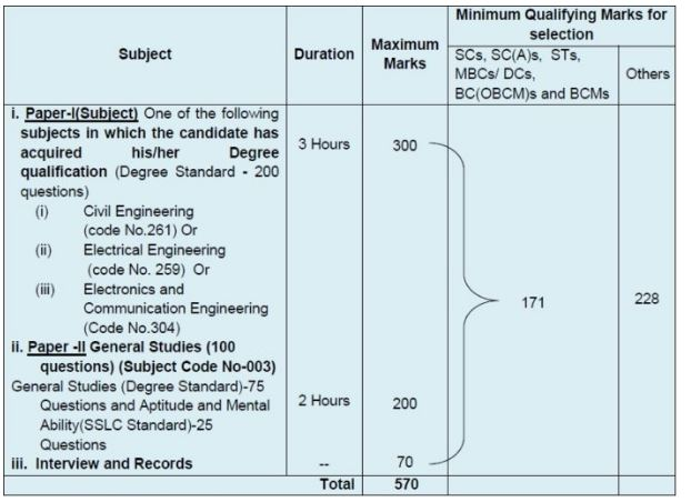 TNPSC Combined Engineering Services 2019 Exam Pattern
