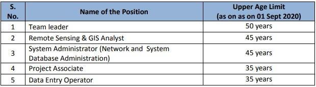 NABCONS Recruitment Age limit