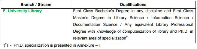 Anna University Assistant University Librarian Recruitment 2020