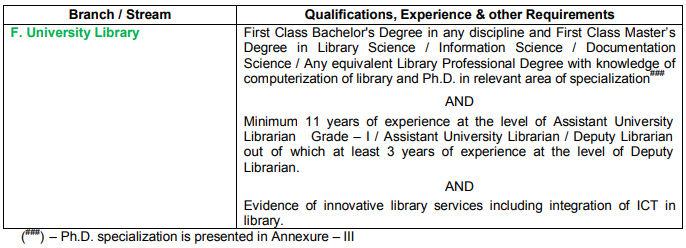 Anna University Recruitment University Library 2020