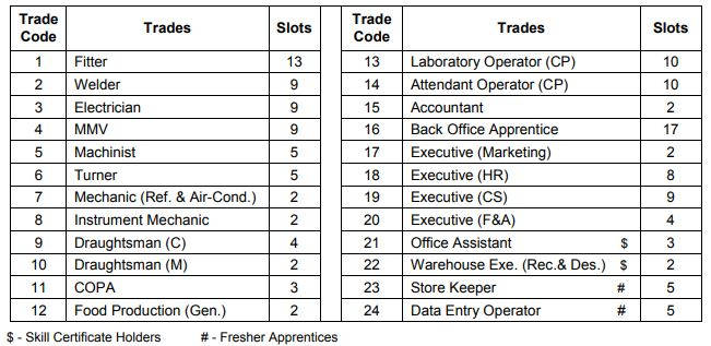 CPCL Trade Apprentice Vacany details