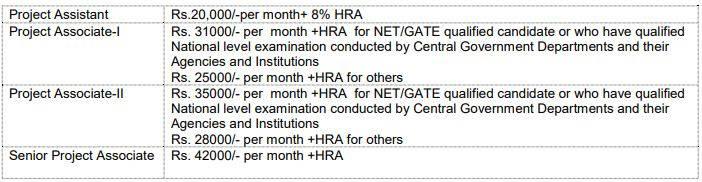 CSIR NEIST Recruitment 2020 Salary Details
