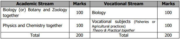 Cut off mark for B.F.Sc. Degree Course