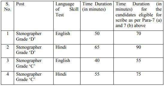 SSC Stenographer Exam Pattern Skill Test 2020