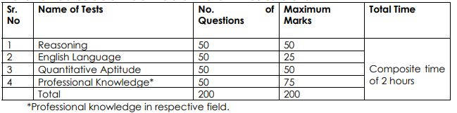 UCO Bank SO Selection Procedure 2020