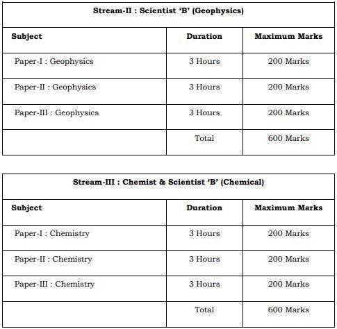 UPSC Geoscientist Geochemist Main Exam Pattern 2021