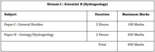 UPSC Geoscientist Hydrogeology Exam Pattern 2021