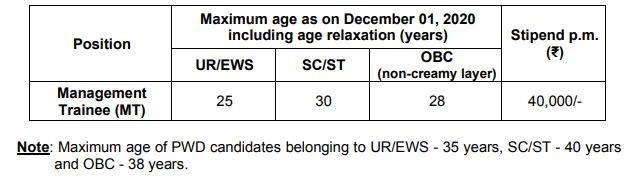 EXIM Bank Age limit