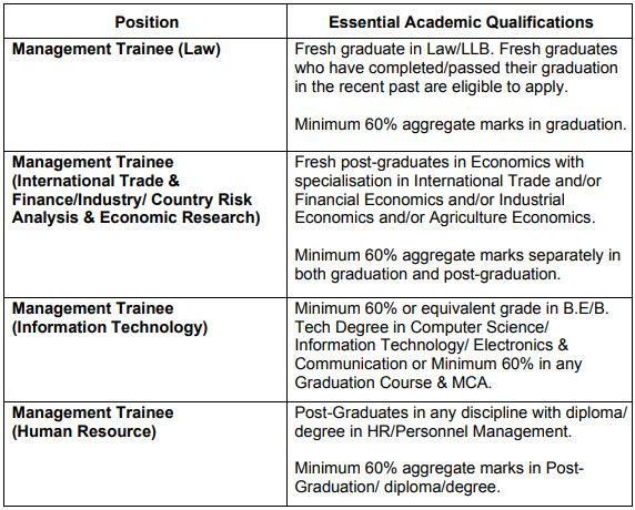 EXIM Bank Education Qualification 2