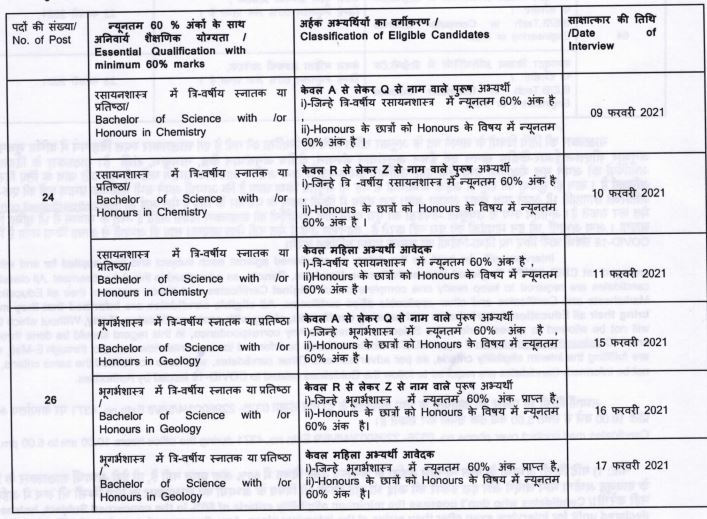CIMFR Project Engineer Recruitment 2021 Education Details