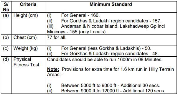 Indian Army Recruitment Physical Standards Details 202
