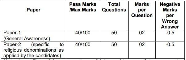 Indian Army Recruitment Written Exam Details 2021