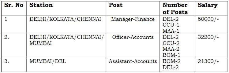 Air India Recruitment Vacancy Details 2021