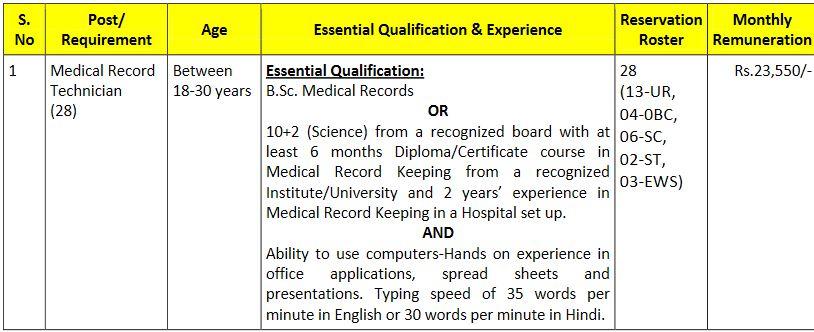 BECIL Medical Record Technician Vacancy Details 2021