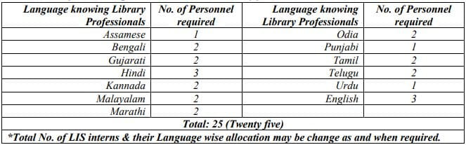 National Library of India LIS Interns Vacancy Details 2021