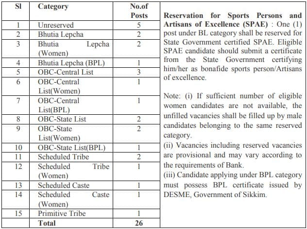 State Bank of Sikkim Recruitment Vacancy Details 2021