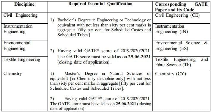 BIS Scientist Recruitment Educational Qualification 2021