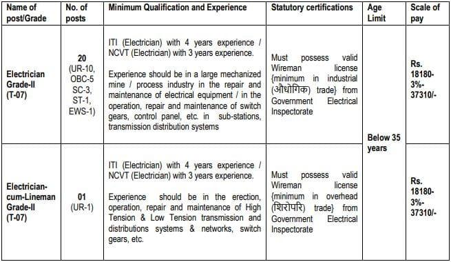 HCL Non-executive Recruitment Vacancy Details 2021