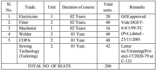 HEC Training Institute Vacancy Details 2021