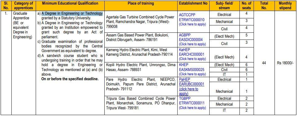 NEEPCO Graduate Apprentice Recruitment 2021