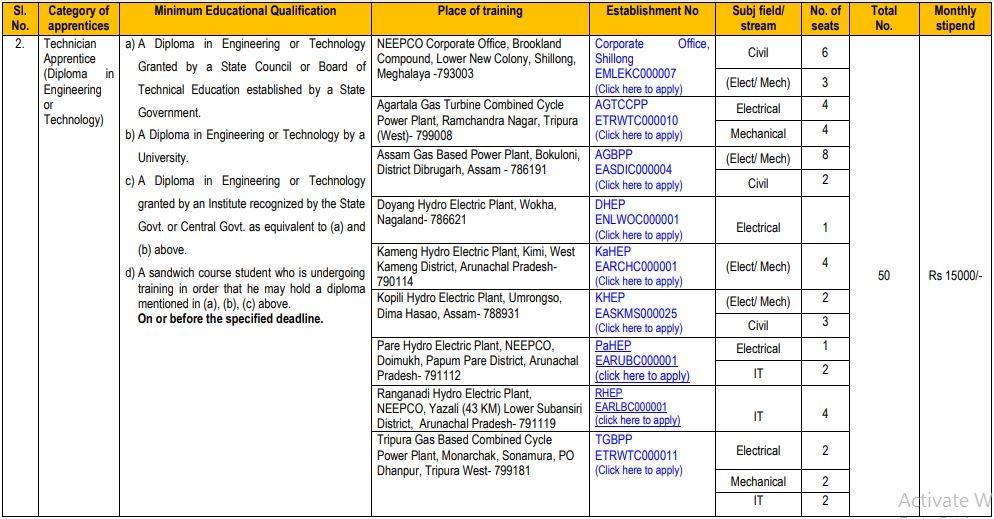 NEEPCO Technician Apprentice Recruitment 2021