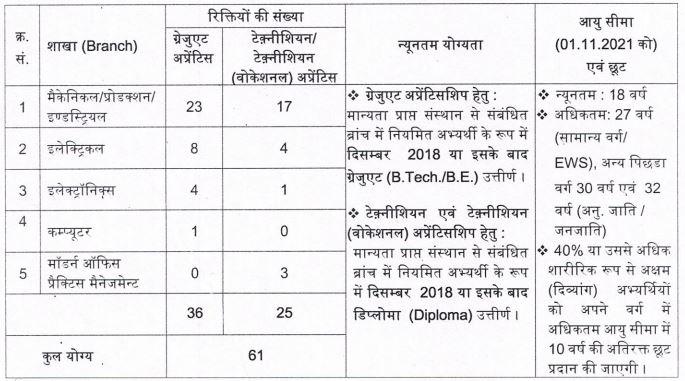 BHEL Haridwar Apprentice Recruitment 2021