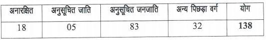 CSPHCL Attendant Jagdalpur Recruitment 2021