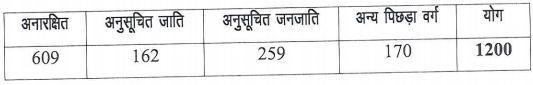 CSPHCL Attendant Raipur Recruitment 2021
