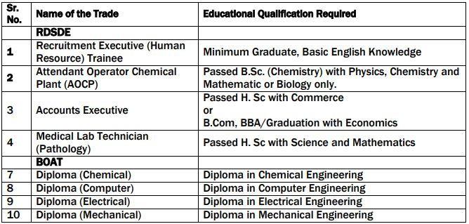 RCF Ltd Trade Apprentice Educational Qualification