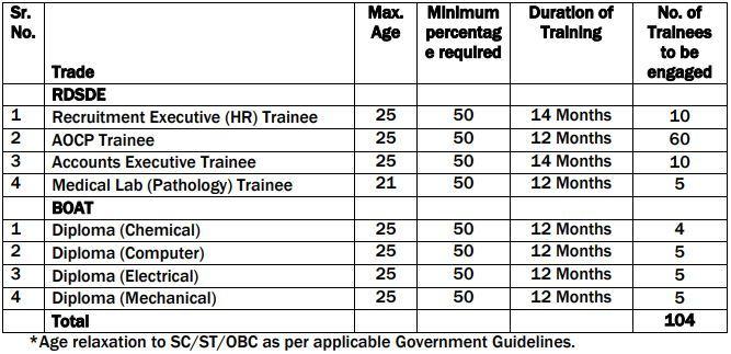 RCF Ltd Trade Apprentice Vacancy Details 2021