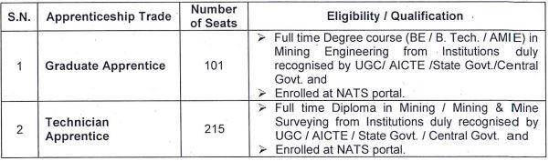 Western Coalfields Limited Apprentice Recruitment 2021