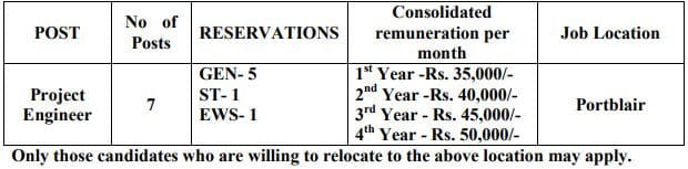 BEL Portblair Project Engineer Recruitment Vacancy Details 2021