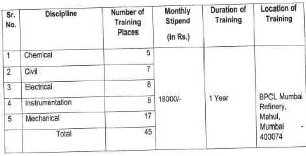 BPCL Technician Apprentices Recruitment 2021