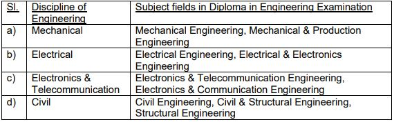GRSE Diploma Apprentice Recruitment 2021
