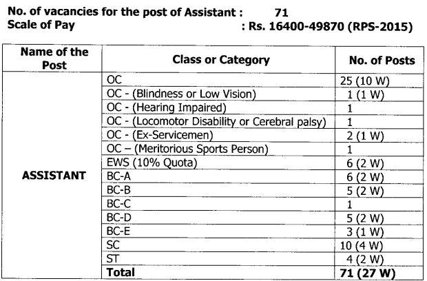High Court of AP Assistant Vacancy Details Recruitment 2021