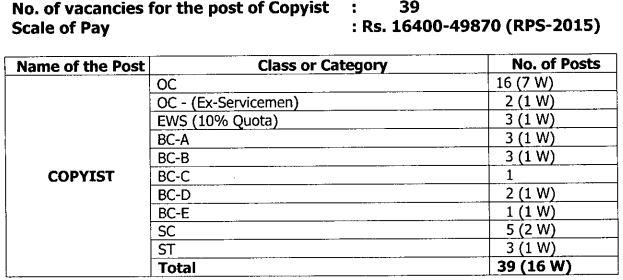 High Court of AP Copyist Vacancy Details Recruitment 2021