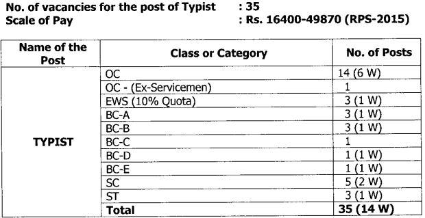 High Court of AP Typist Vacancy Details Recruitment 2021