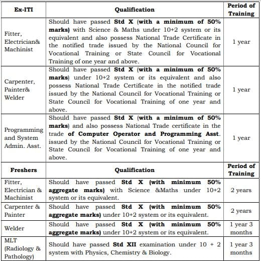 ICF Act Apprentice Recruitment Edu Details 2021