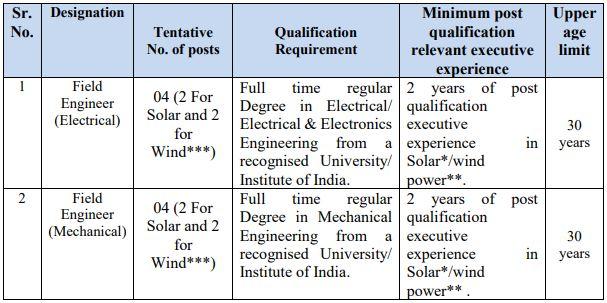 SJVN Limited Field Engineers Recruitment 2021