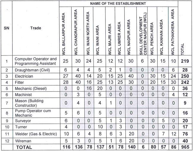 Western Coalfields Limited ITI Apprentice Recruitment 2021