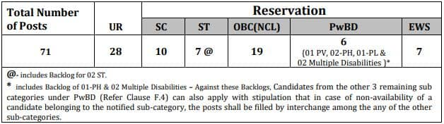 IOCL Assistant Quality Control Officers Recruitment Vacancy Details 2021