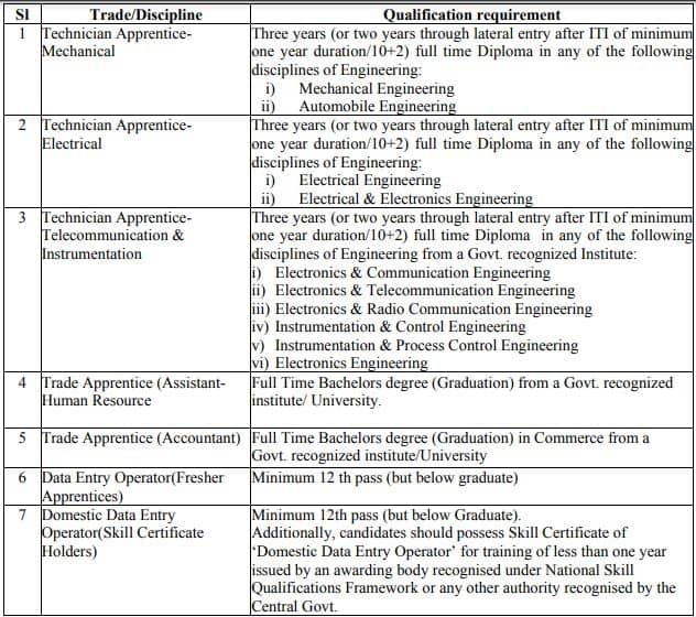 IOCL Pipelines Division Apprentice Recruitment Educational Qualification 2021