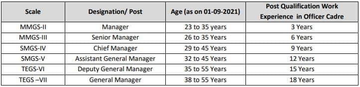 IPPB Various Manager Recruitment Age Limit 2021